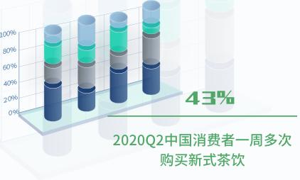 新式茶饮行业数据分析:2020Q2中国43%消费者一周多次购买新式茶饮