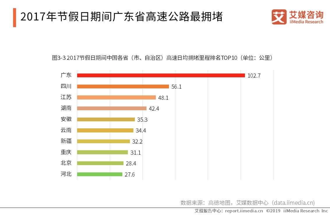2017年节假日期间广东省高速公路最拥堵