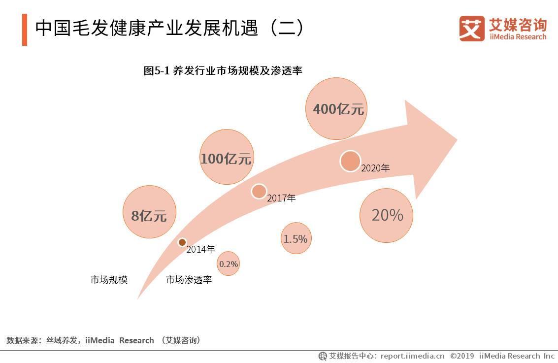 中国毛发健康产业发展机遇