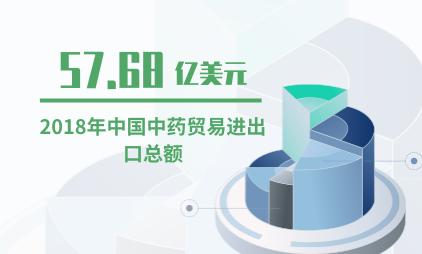 中药材行业数据分析:2018年中国中药贸易进出口总额达57.68亿美元