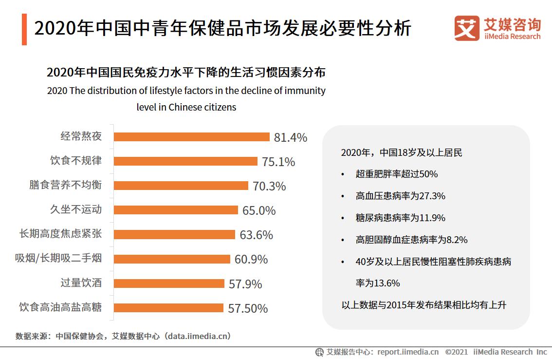 2020年中国中青年保健品市场发展必要性分析