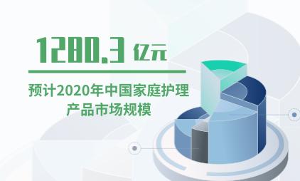 护理品行业数据分析:2020年中国家庭护理产品市场规模将达1280.3亿元