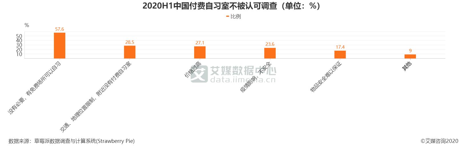 2020H1中国付费自习室不被认可调查(单位:%)