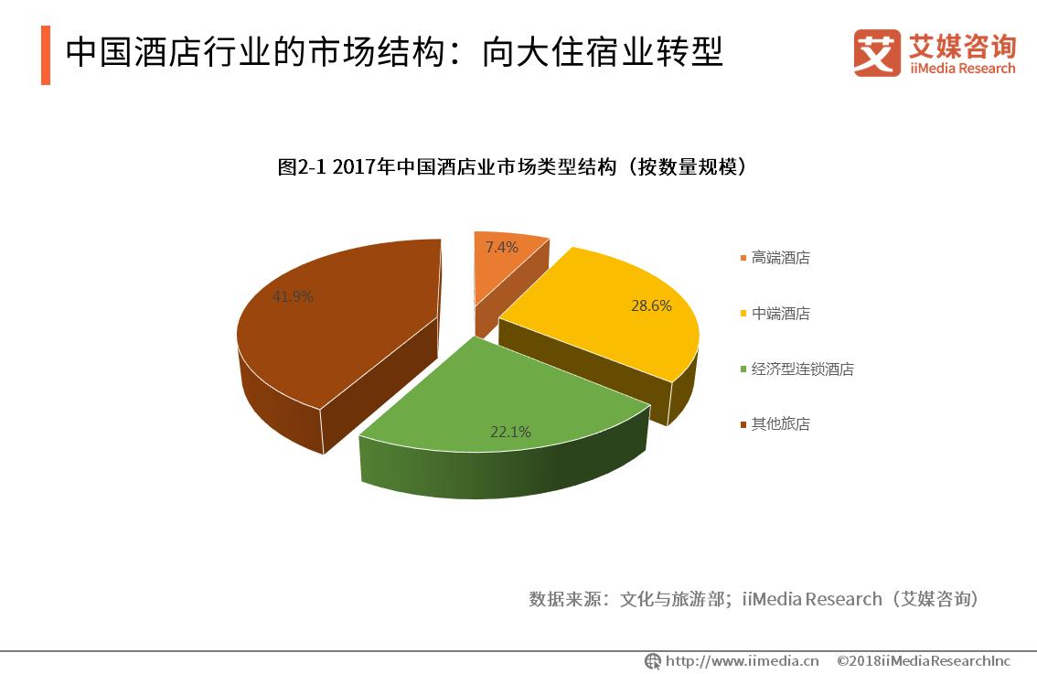 中国酒店行业的市场结构:向大住宿业转型