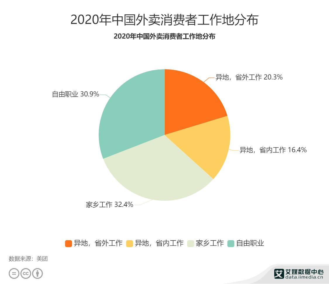 2020年中国外卖消费者工作地分布