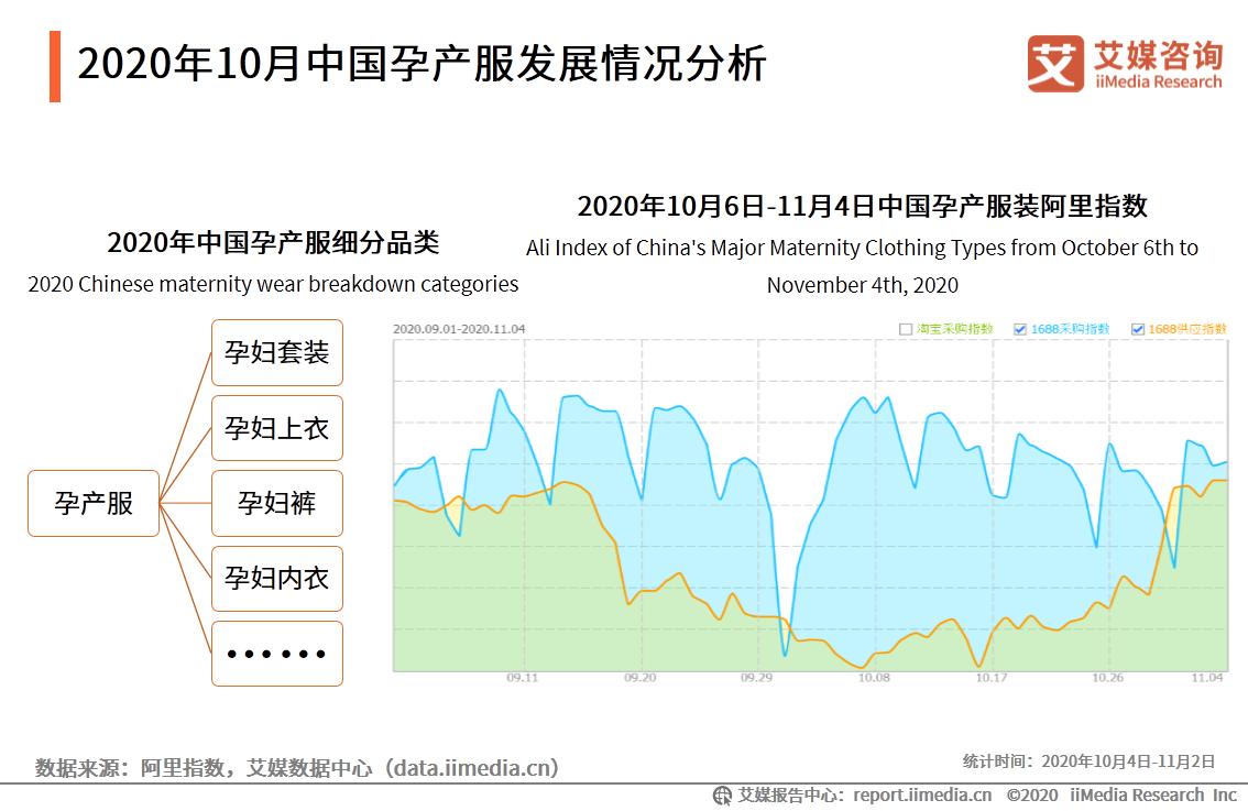 2020年10月中国孕产服发展情况分析