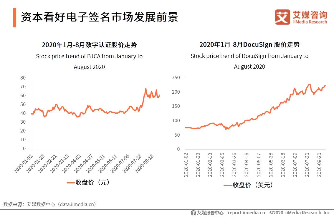 资本看好电子签名市场发展前景