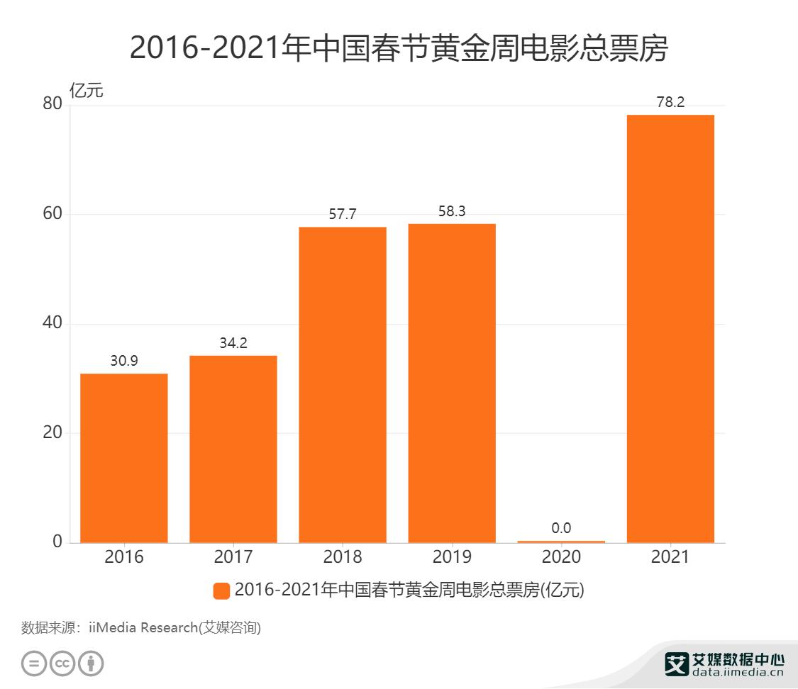 2016-2021年中国春节黄金周电影总票房