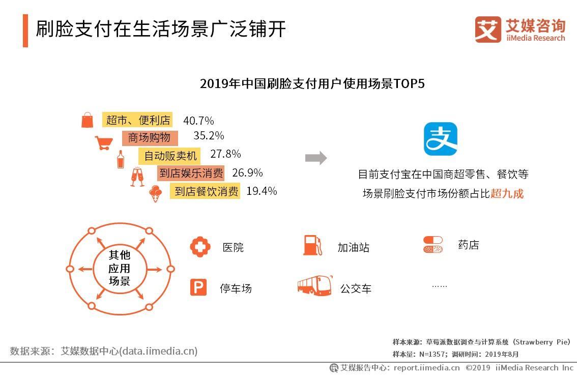 2019中国刷脸支付发展基础、使用场景及风险预警分析