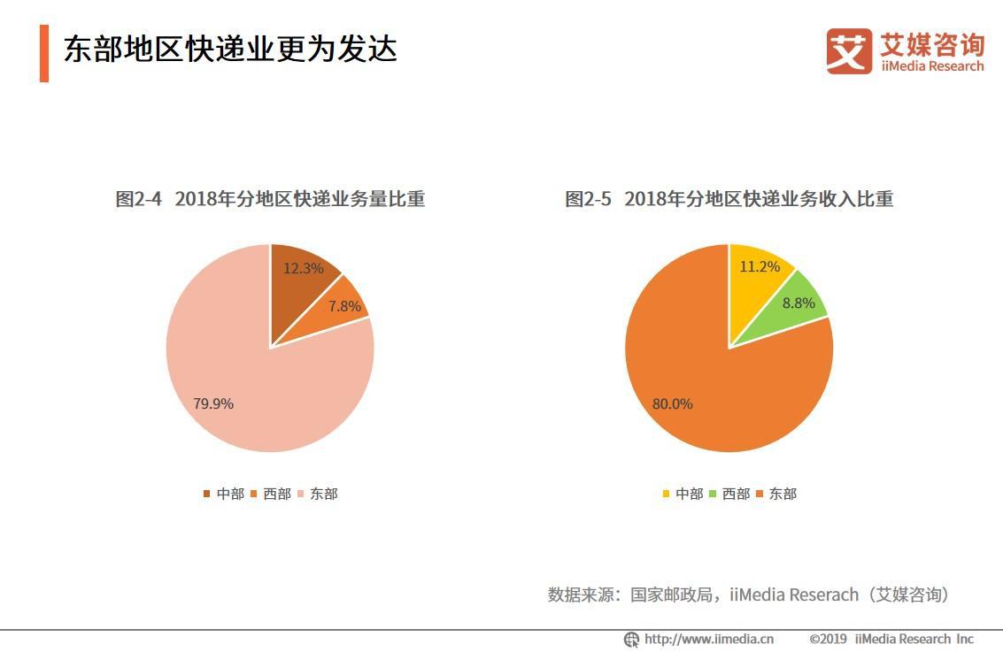 2018年中国快递业务量全球占比第一