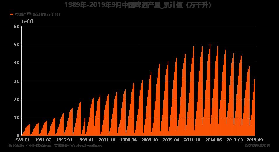 2018年中国啤酒产量仅为3812.2万千升