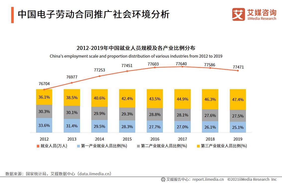 中国电子劳动合同推广社会环境分析