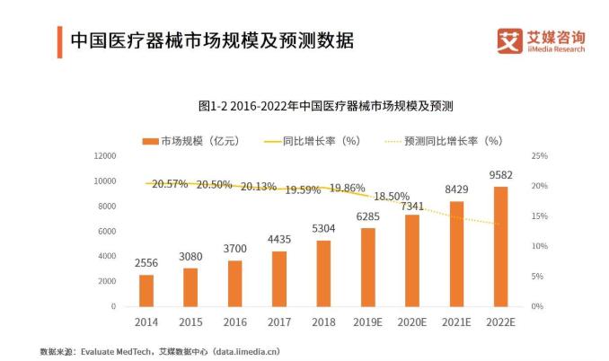 医疗器械市场报告:预计2022年市场规模将超9000亿元,高端市场将成下一个发力点