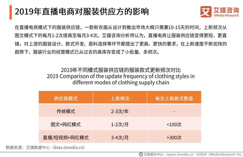 2019年直播电商对服装供应方的影响