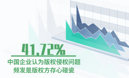 版权行业数据分析:2019年41.72%的中国企业认为版权侵权问题频发是版权方存心碰瓷