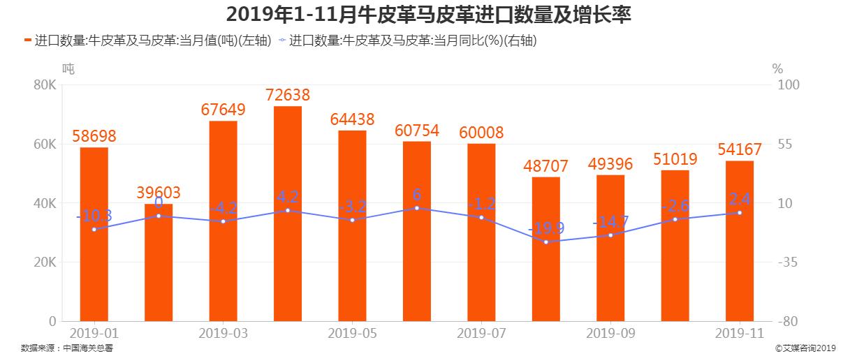 2019年1-11月中国牛皮革及马皮革出口数量及增长率