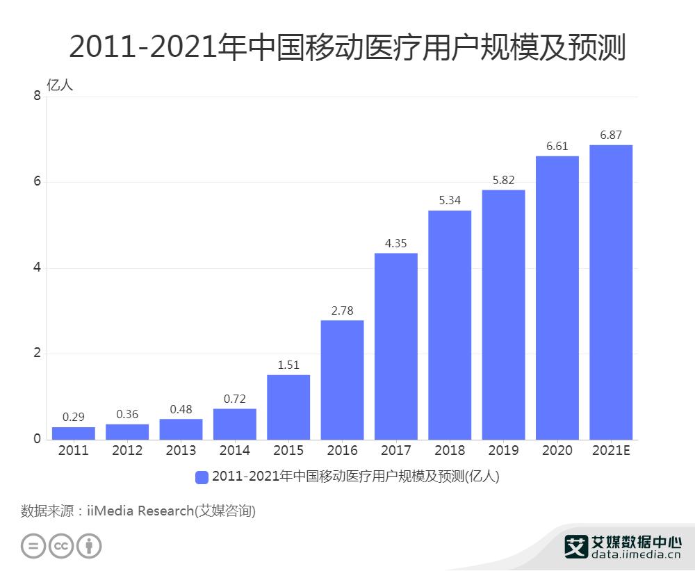 2011-2021年中国移动医疗用户规模及预测
