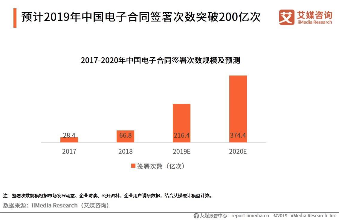 2019年中国电子签名行业发展现状与趋势分析