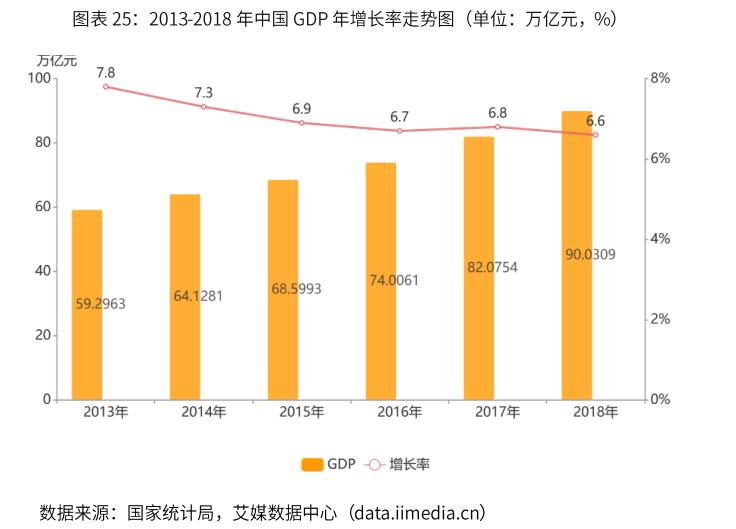 2013-2018年中国GDP年增长率走势图