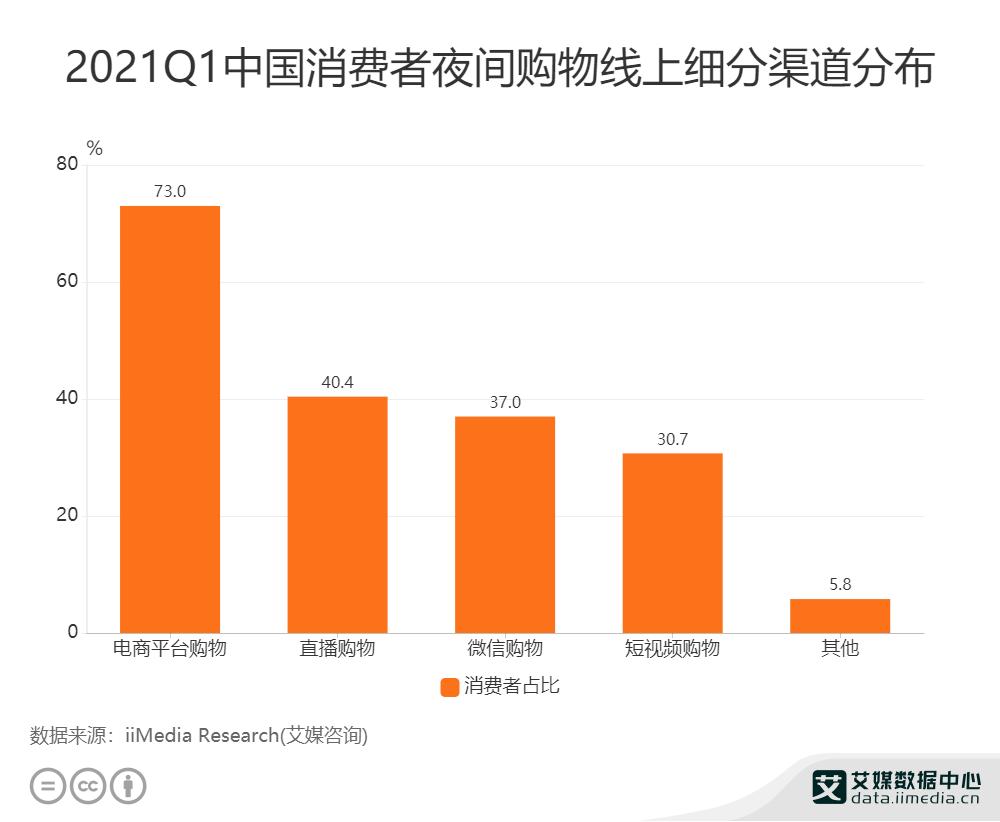 2021Q1中国消费者夜间购物线上细分渠道分布