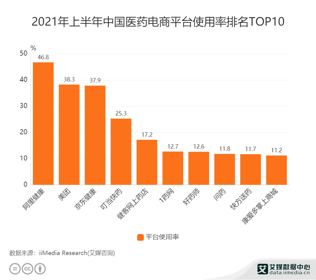 2021年上半年中国医药电商平台使用率排名TOP10.png