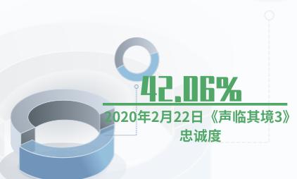 综艺行业数据分析:2020年2月22日《声临其境3》忠诚度为42.06%
