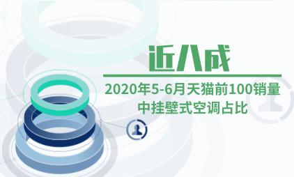 家电行业数据分析:2020年5-6月天猫前100销量中挂壁式空调占比近八成