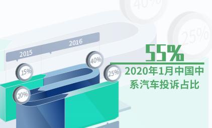 汽车行业数据分析:2020年1月中国中系汽车投诉占比55%