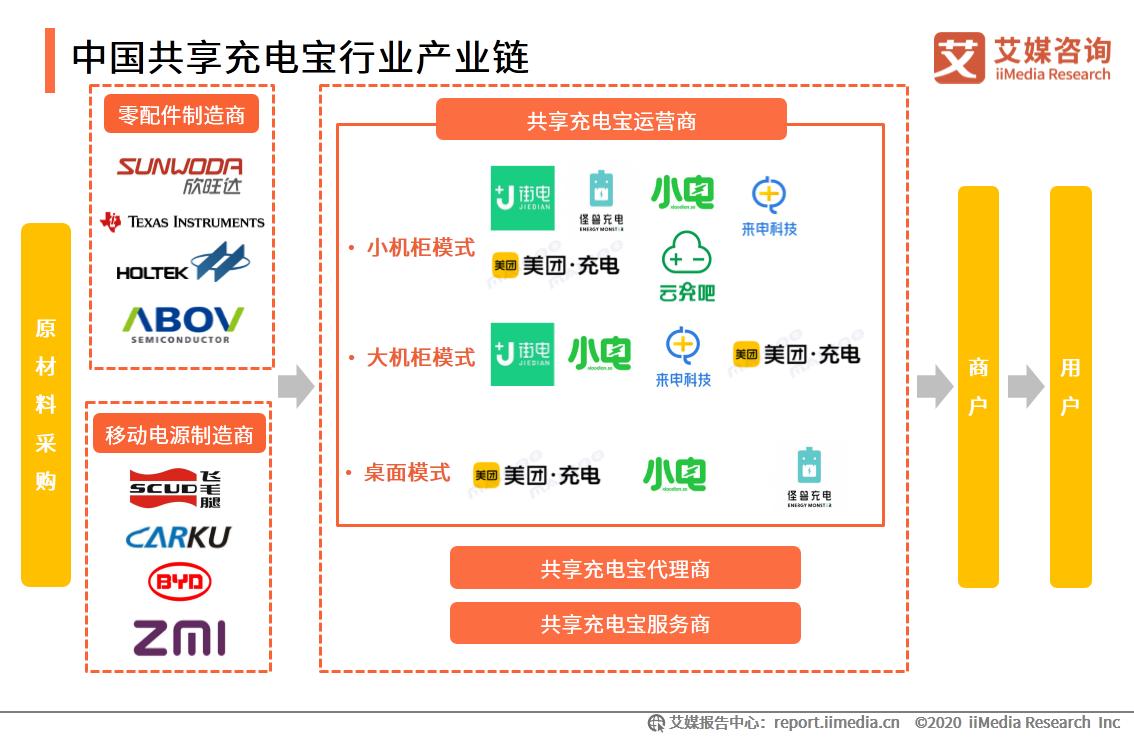 中国共享充电宝行业产业链