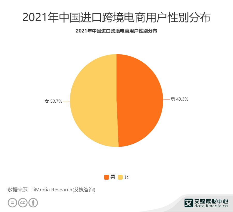 2021年中国进口跨境电商用户性别分布