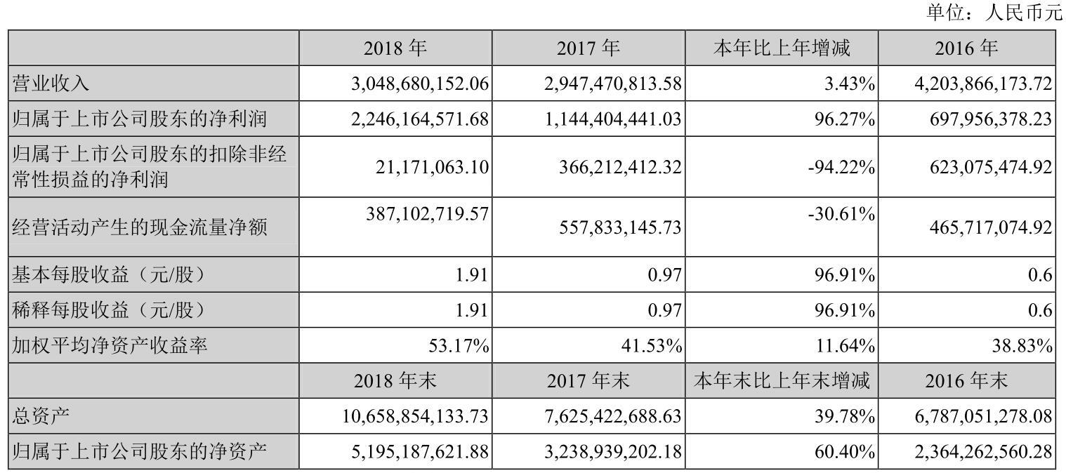 财报解读|方大集团:2018年净利22.46亿,同比增长96.27%