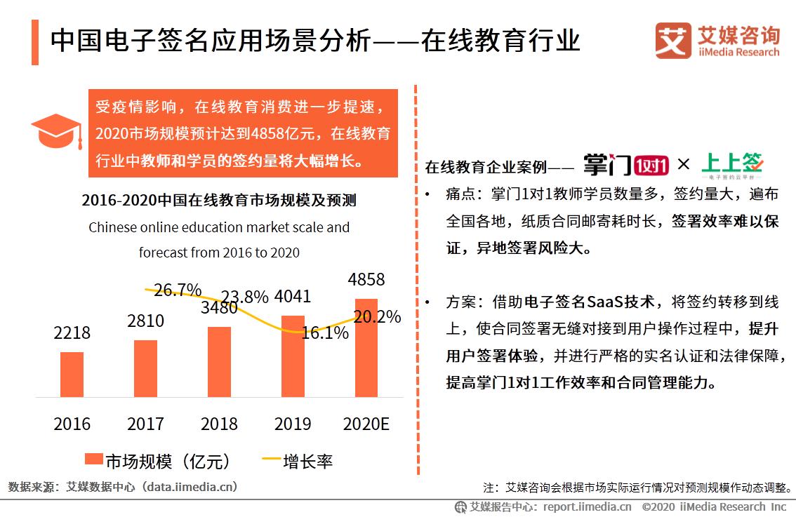 中国电子签名应用场景分析——在线教育行业