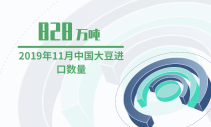粮食行业数据分析:2019年11月中国大豆进口数量为828万吨