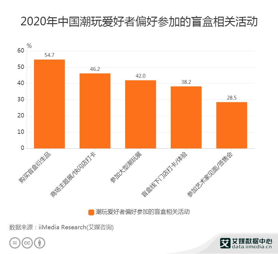 2020年中国潮玩爱好者偏好参加的盲盒相关活动