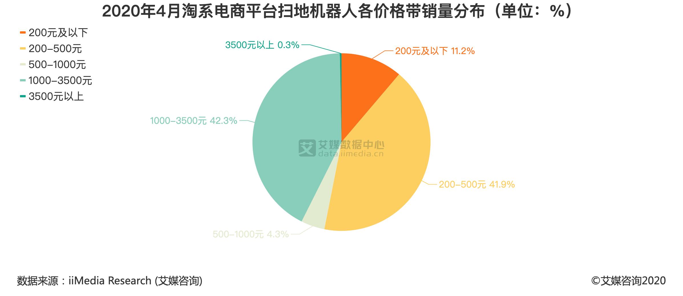 2020年4月淘系电商平台扫地机器人各价格带销量分布(单位:%)