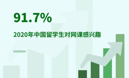 教育行业数据分析:2020年91.7%中国留学生对网课感兴趣