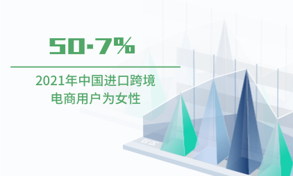 跨境电商行业数据分析:2021年50.7%中国进口跨境电商用户为女性
