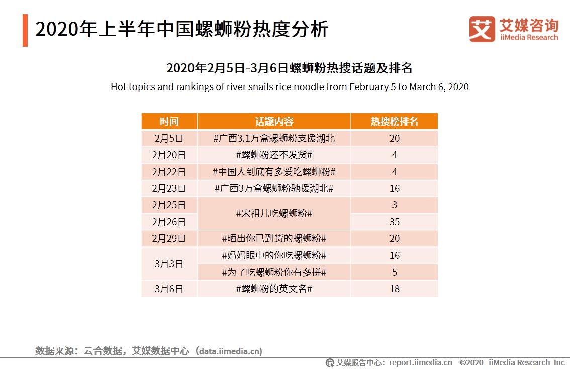 2020年上半年中国螺蛳粉热度分析