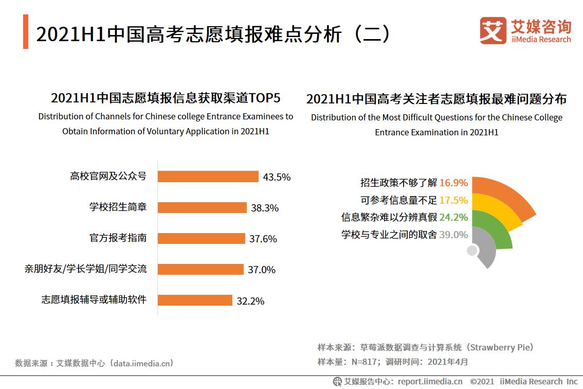 2021H1中国高考志愿填报难点分析(二)