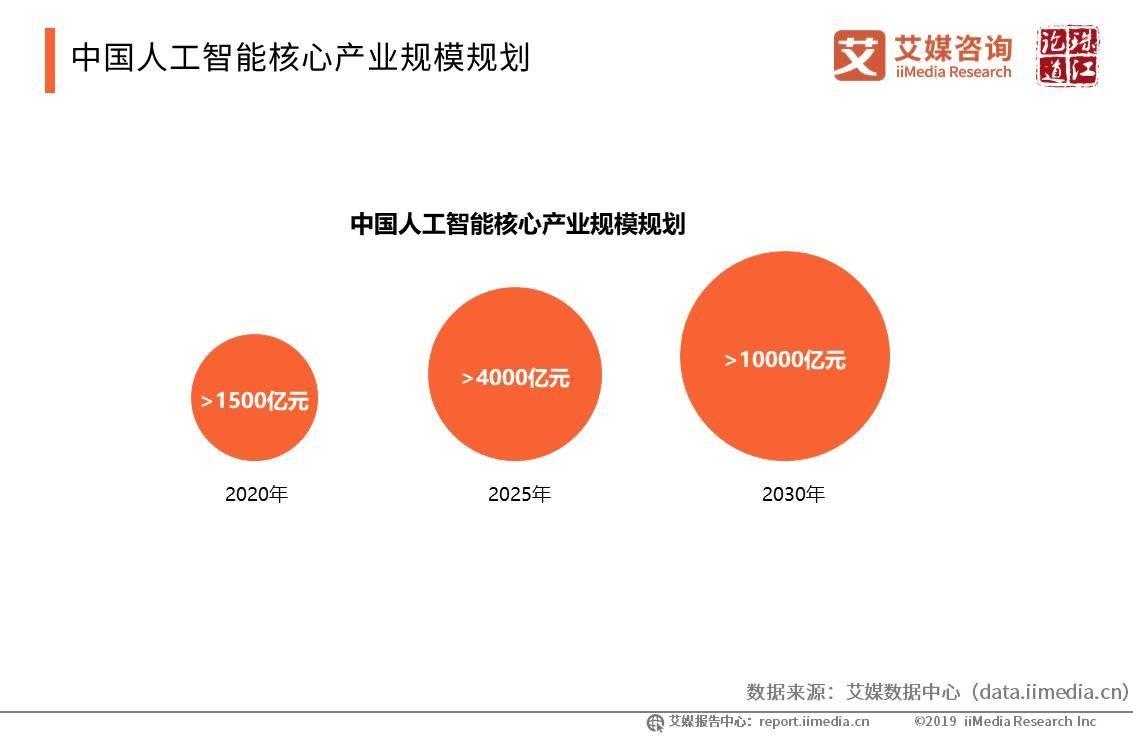 2019中国人工智能产业发展现状、规模及趋势分析