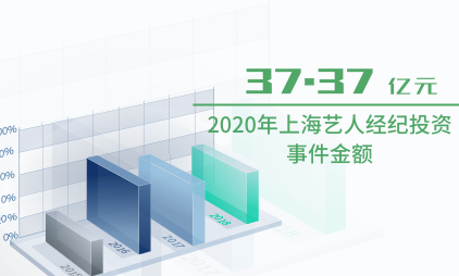 艺人经纪行业数据分析:2020年上海艺人经纪投资事件金额为37.37亿元