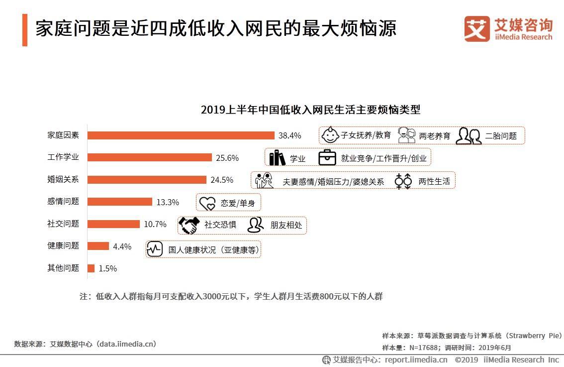 家庭问题是近四成低收入网民的最大烦恼源