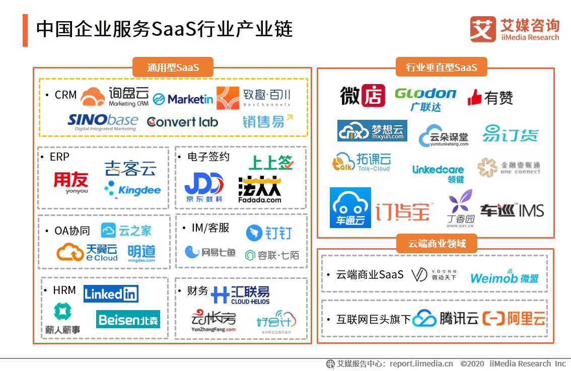 中国企业服务SaaS行业产业链