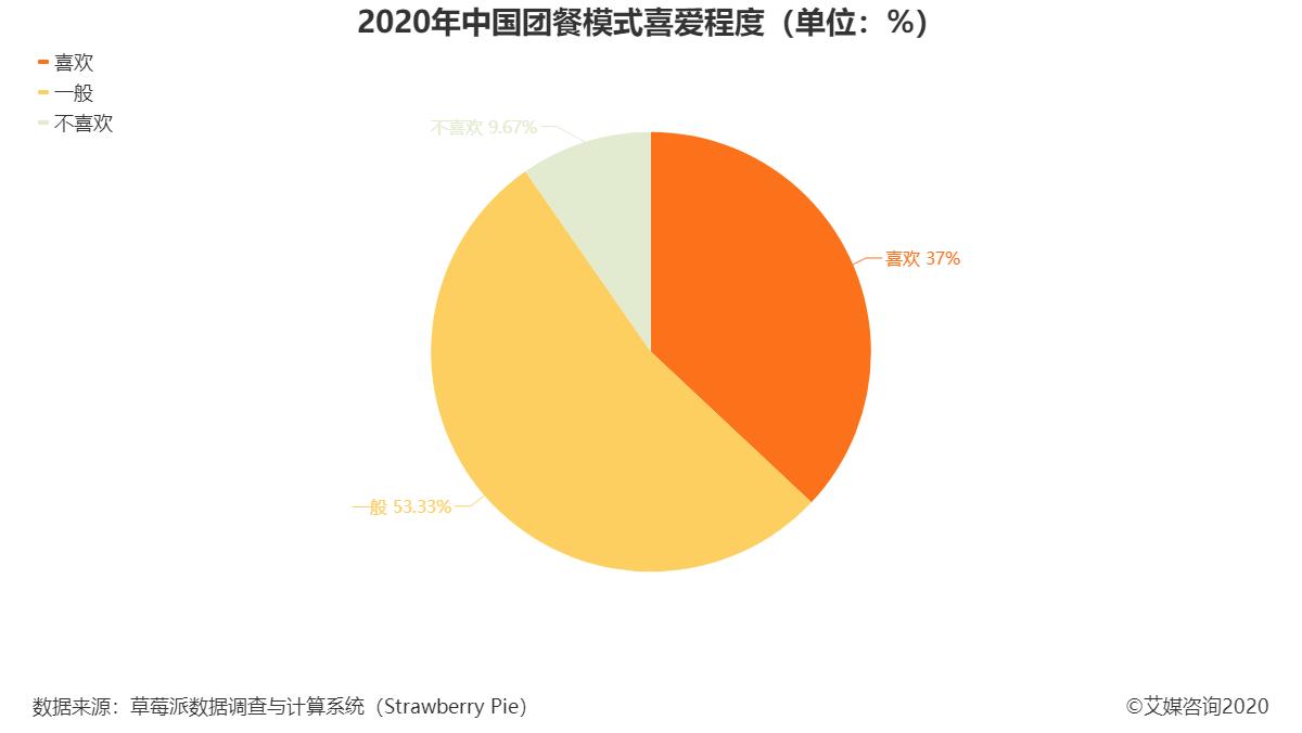 2020年中国团餐模式喜爱程度(单位:%)