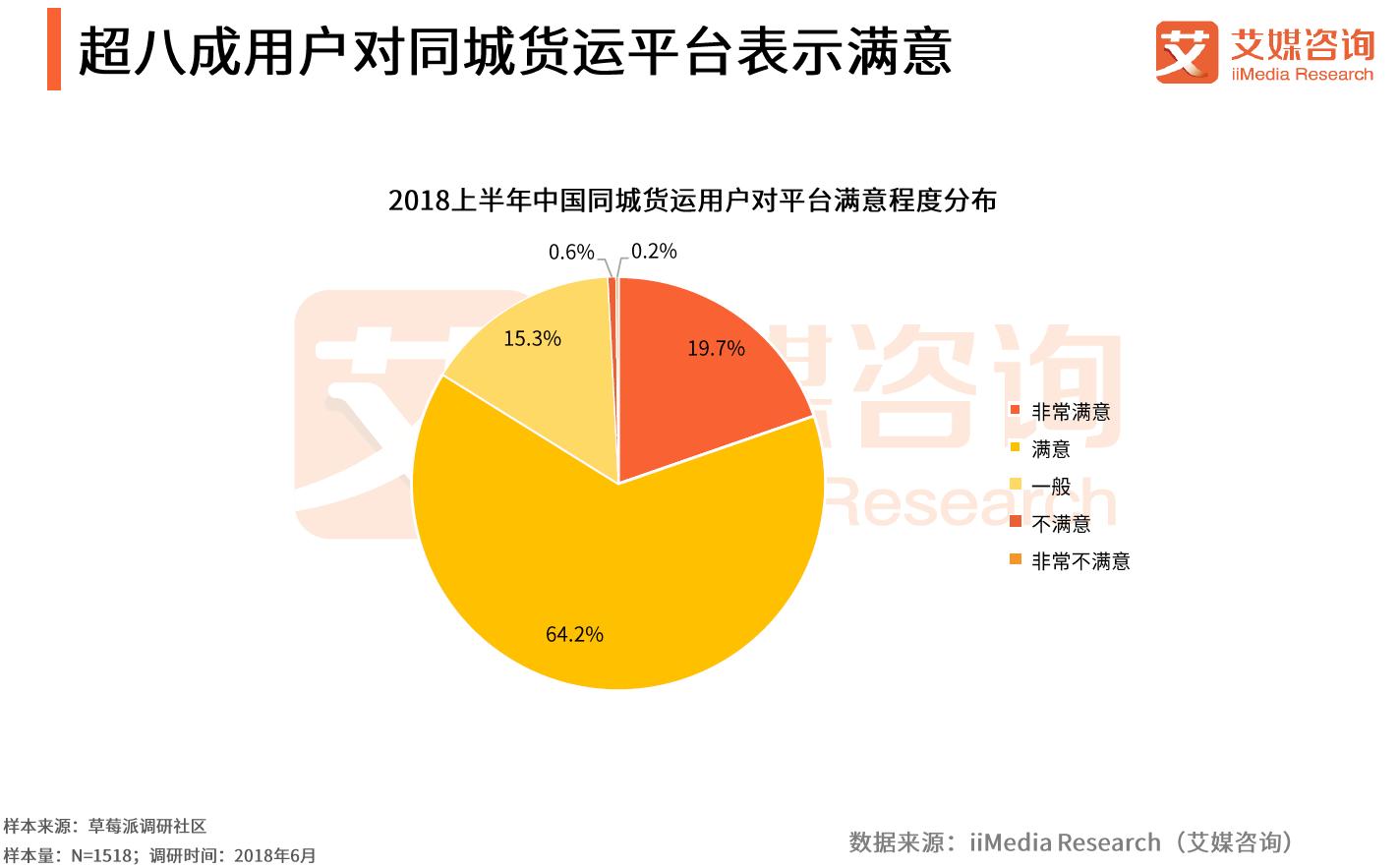 超八成用户对同城货运平台表示满意
