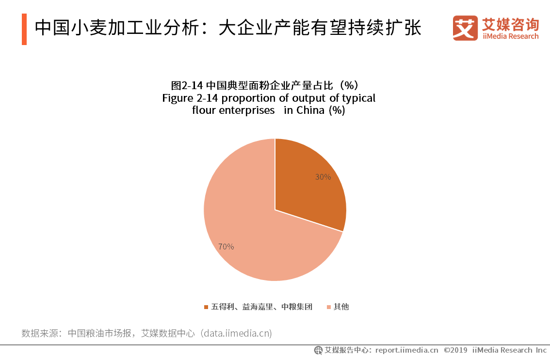 中国小麦加工业分析:大企业产能有望持续扩张