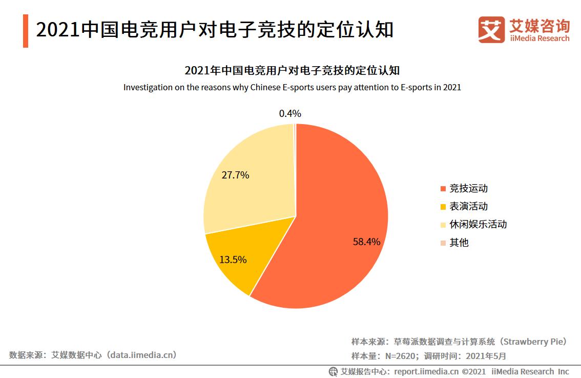2021中国电竞用户对电子竞技的定位认知