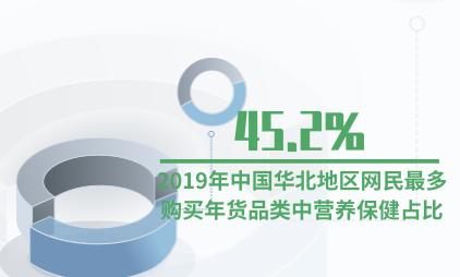 购物行业数据分析:2019年中国华北地区网民最多购买年货品类中营养保健占比45.2%
