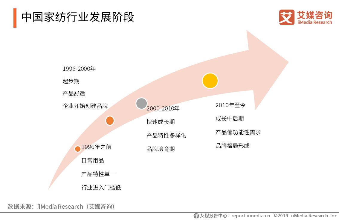 中国家纺行业发展阶段