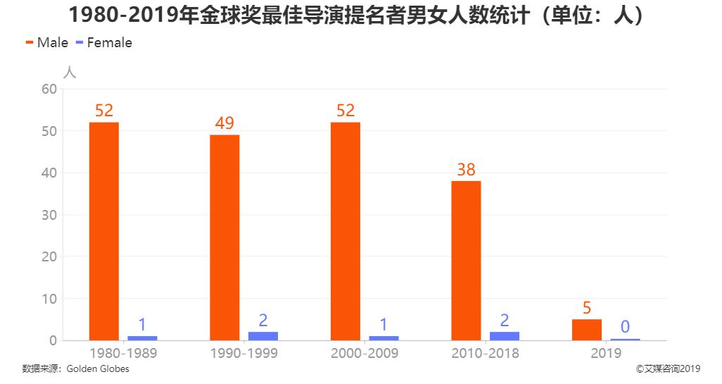 1980-2019年金球奖最佳导演提名者男女人数统计
